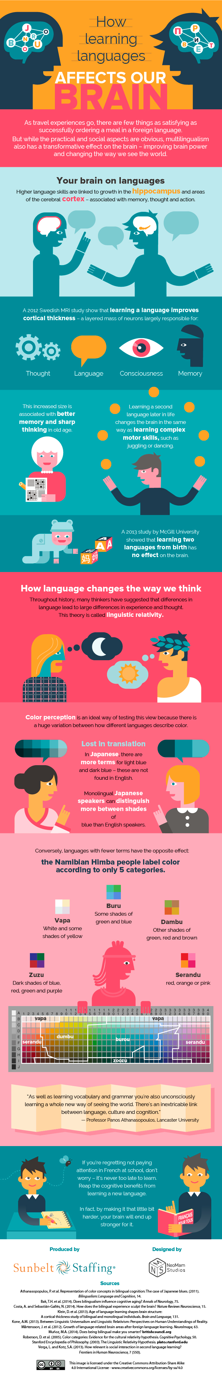 How Learning a New Language Benefits Your Brain Infographic