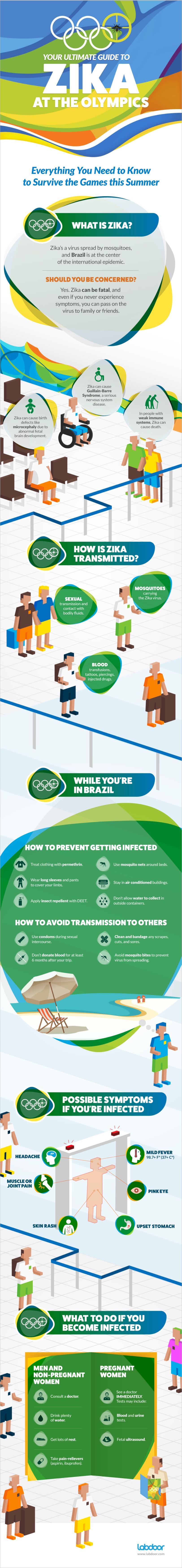 Zika Infographic - Zika at the Olympics
