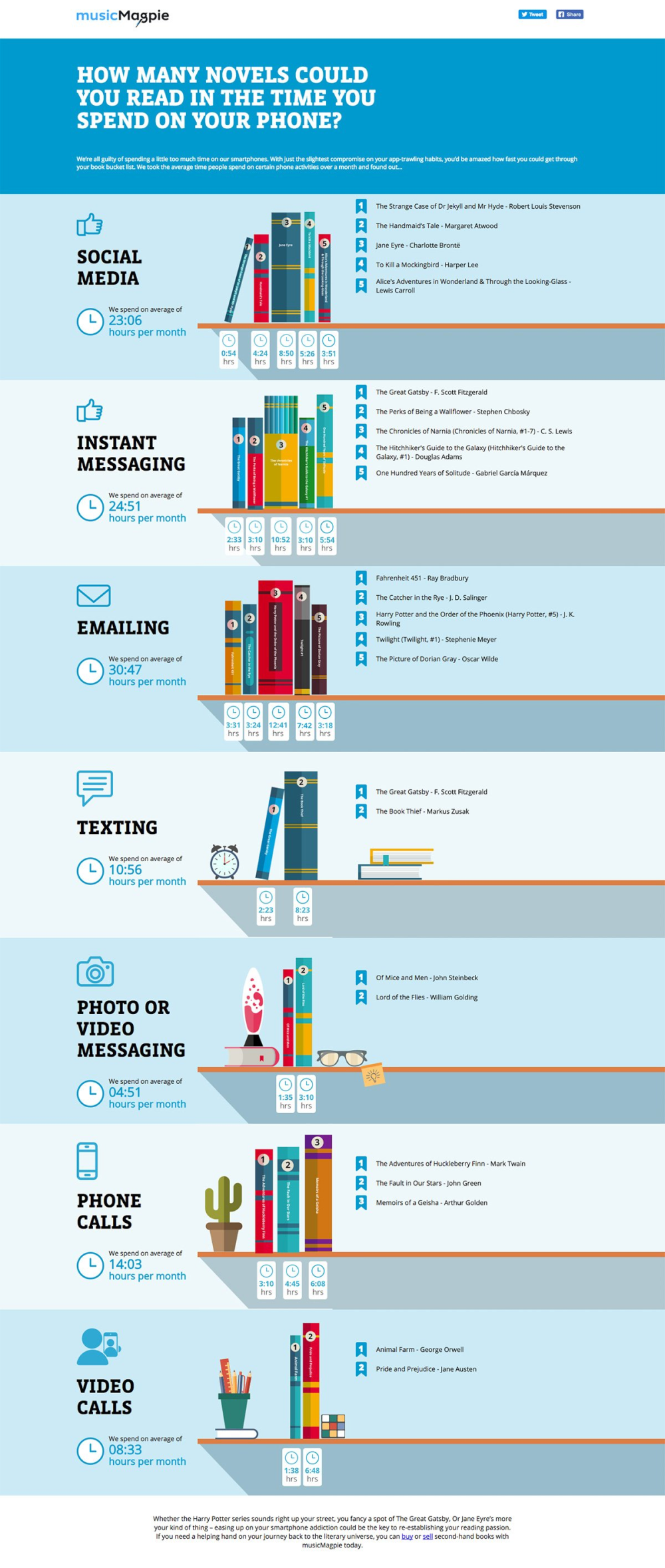 Find More Time for Reading Infographic
